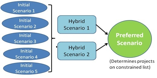 Schematic of 5 scenario options