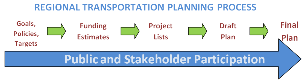 The planning process involves public and stakeholder participation at each stage - goals policies and targets, funding estimates, project lists, draft plan, final plan