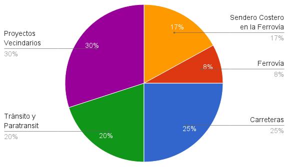Distribución de los Fondos de Medida D [Proyectos Vecindarios 30%, Tránsito y Paratransit 20%, Carreteras 25%, Ferrovía 8%, Sendero Costero en la Ferrovía 17% ]